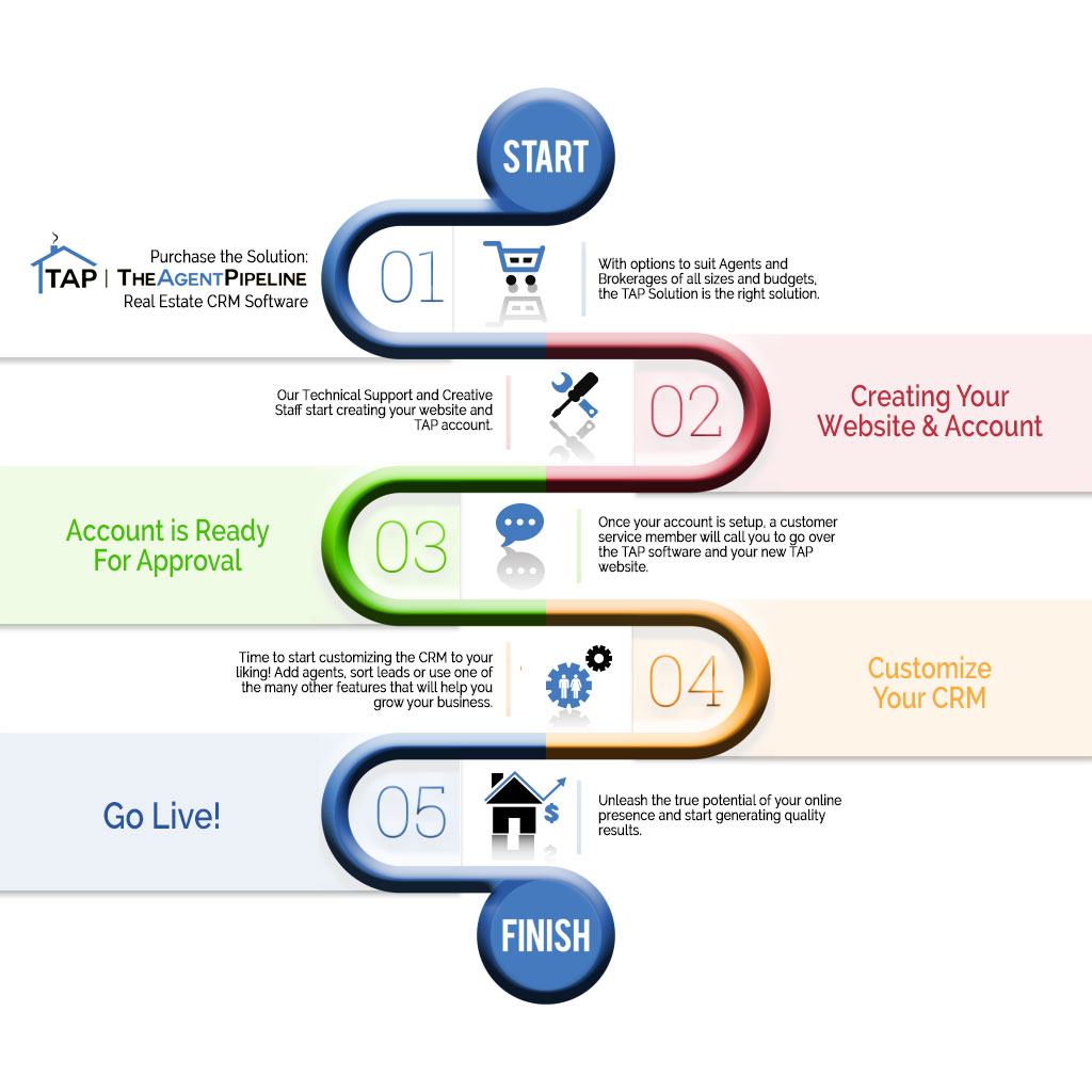 TAP: The Agent Pipeline offers CRM Software solutions for Realtors.